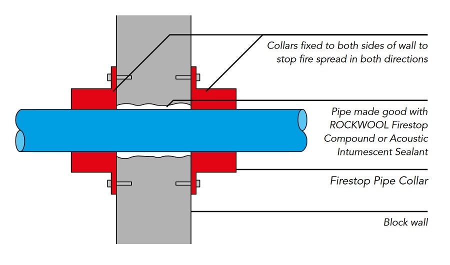 Rockwool pipe collar 110mm 2 hour fr insulation superstore for Rockwool fire rating